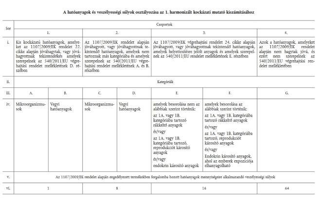 2019/782/EU irányelv 1. táblázat