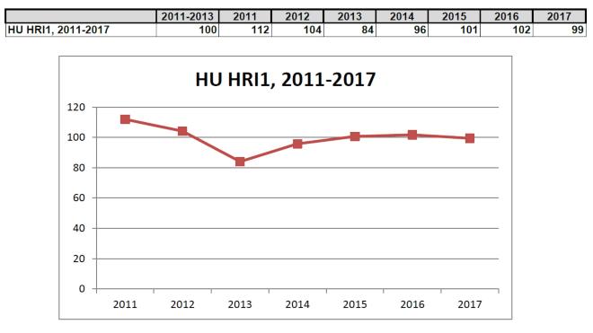 2. táblázat és ábra : Az összesített súlyozott mutató (HRI 1) alakulása, ahol a 100-as alapérték a 2011-13 évek átlaga