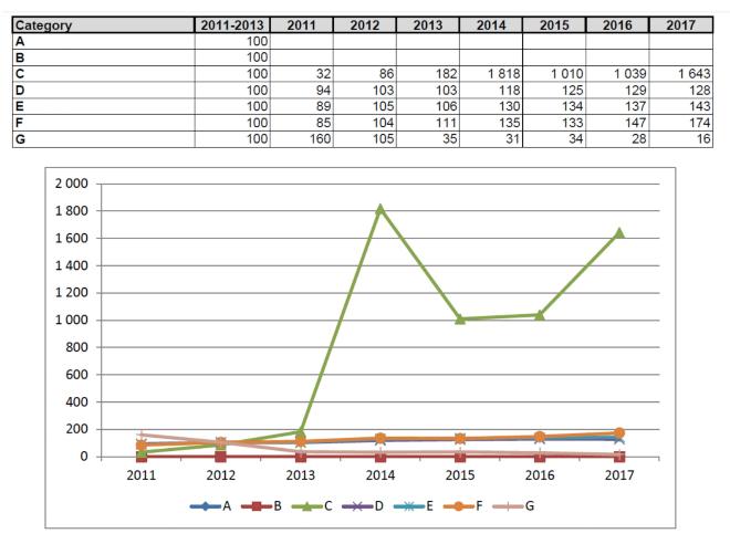 3. táblázat és ábra: A hatóanyag kategóriák súlyozott mutatóinak (HRI 1) alakulása, ahol a 100-as alapérték a 2011-13 évek átlaga
