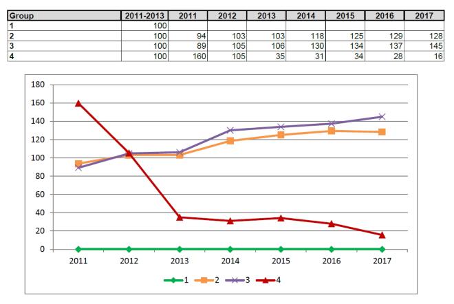 4.táblázat és ábra: A hatóanyagcsoportok súlyozott mutatóinak (HRI 1) alakulása, ahol a 100-as alapérték a 2011-13 évek átlaga