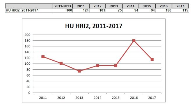 6.táblázat és ábra: Összesített súlyozott HRI 2 mutató alakulása, ahol a 100-as alapérték a 2011-13 évek átlaga